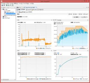 glassfishのロード時のvisualvm表示、GCが頻繁に走っているのか、ヒープ使用量のグラフが穏やかでない