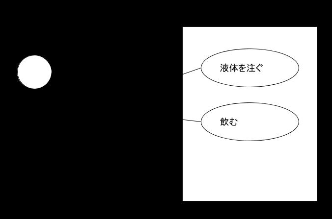 カップのユースケース図