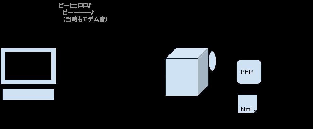 Webプログラムの仕組み (2)