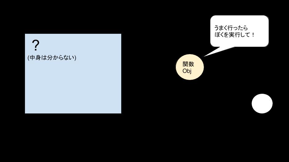 関数オブジェクト