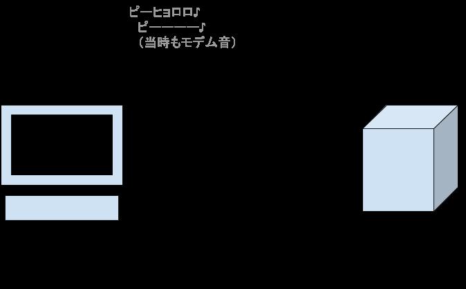 HTTPの仕組み